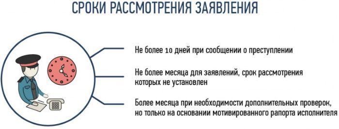 Сроки рассмотрения обращений граждан