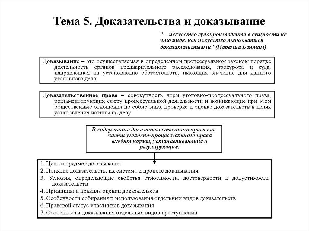 Структура процесса доказывания